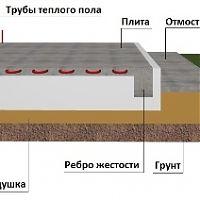 Монолитная плита фундамента 8 на 8 цена в Балашихе